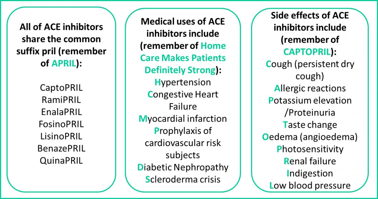 أمثلة لمواد فعالة تحتوي علي مثبطات الإنزيم المحول للأنجيوتنسين