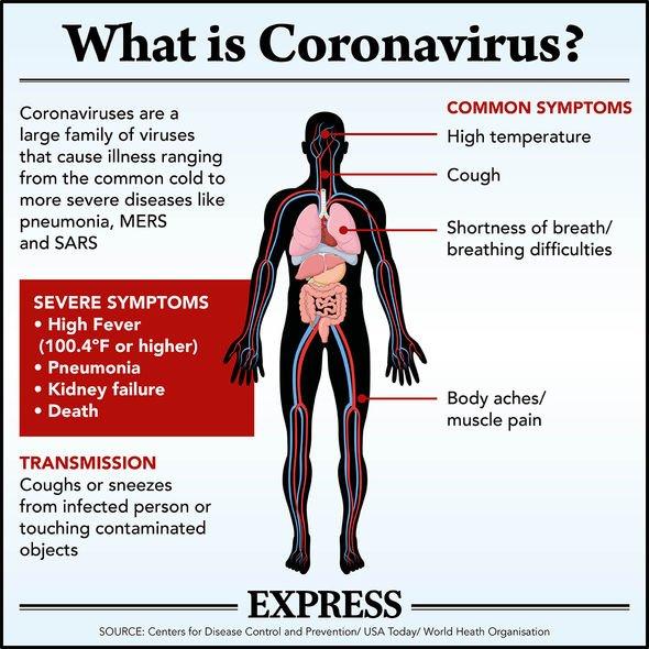 أعراض فيروس كوفيد ١٩