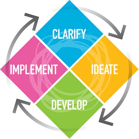 دمج و تقييم الأفكار