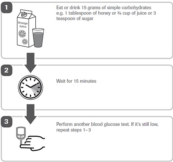 قاعدة (١٥-١٥) للتعامل مع انخفاض السكر بالدم