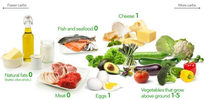 كيفية تخطيط نظام غذائي صحي في حمية الكيتو
